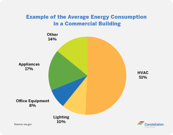 Commercial Building Costs