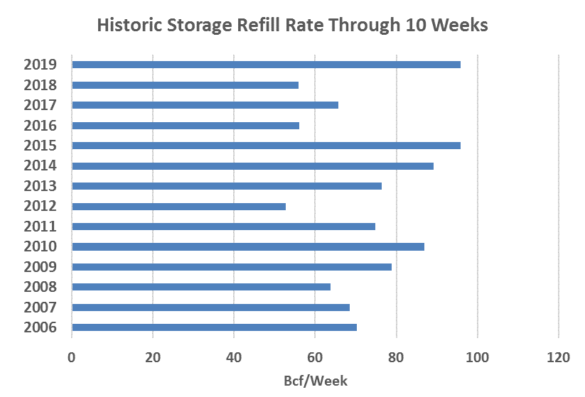 Historic Storage Refill Rate Through 10 Weeks