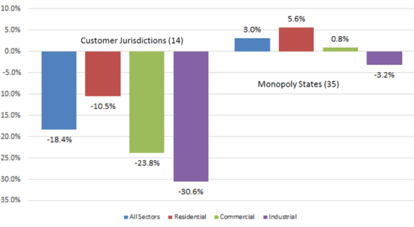 """about """"Prices in Competitive Jurisdictions Show Reduced Prices Compared to Monopoly States, Especially for C&I Customers"""""""